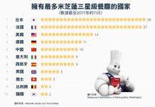擁有最多米芝蓮三星級餐廳的國家