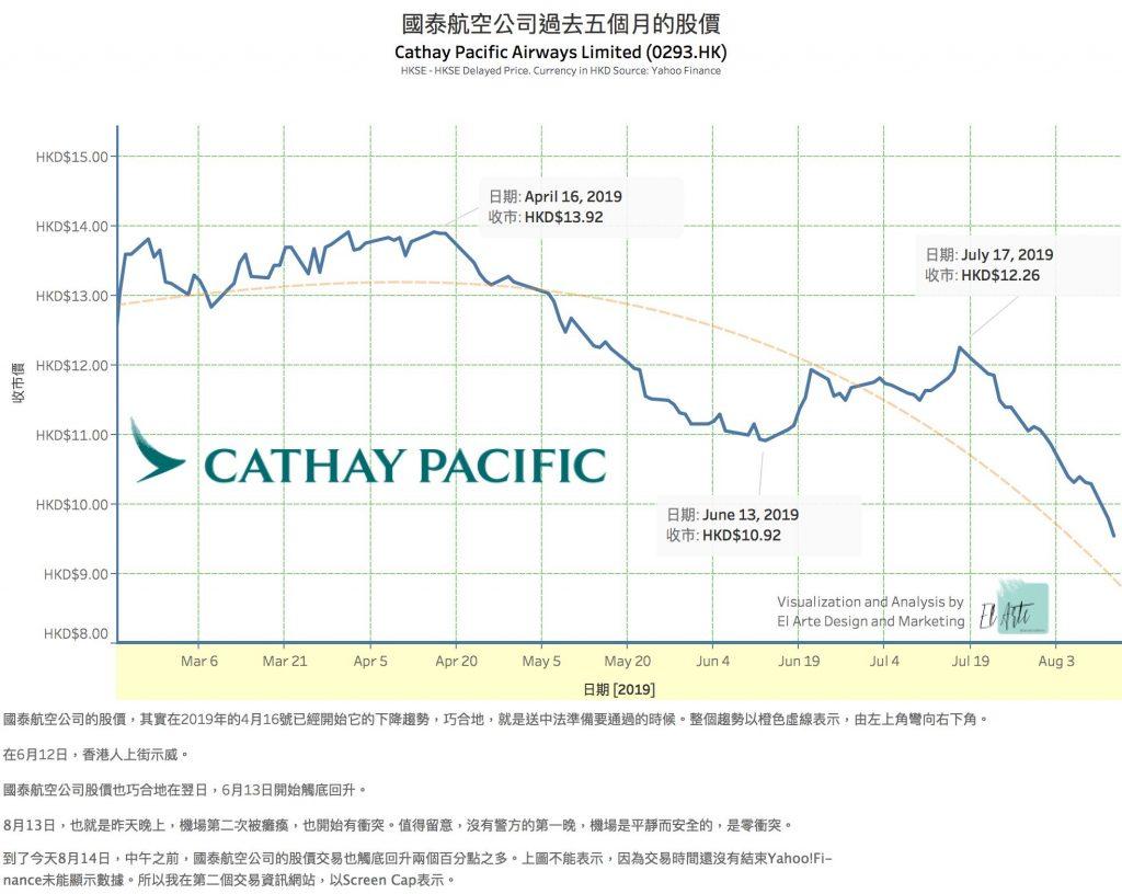 國泰航空的股價是因為香港的示威升還是跌?