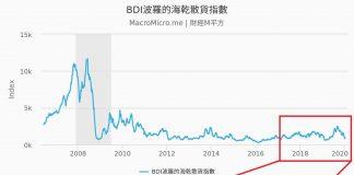 BDI波羅的海肝臟指數