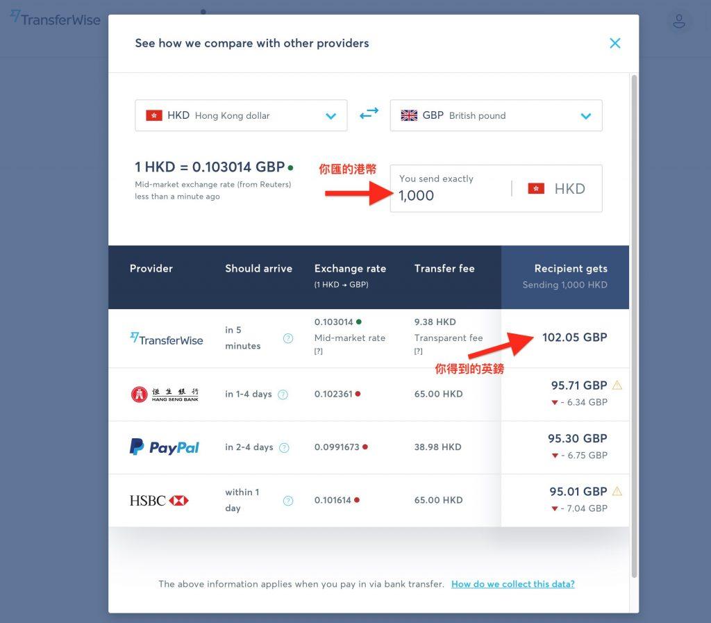 (題外話:於TransferWise做外幣轉賬有個好處,就是可以即時比較其他銀行的匯價,比市面銀行明顯平一大截,及快捷。)
