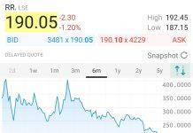 今天RR不但沒有再升,還大幅下跌。我的平均購入價大約是238p,其間曾升上400p,我捨不得賣;今天跌至190p,我不想賣。就這樣,我違背了一向不跟股票拍拖的原則。