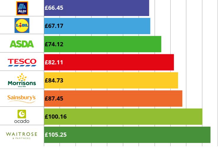 目前英國最便宜的超市是這一間